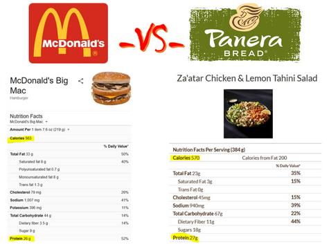 Panera Chicken Salad vs McDonald's Big Mac