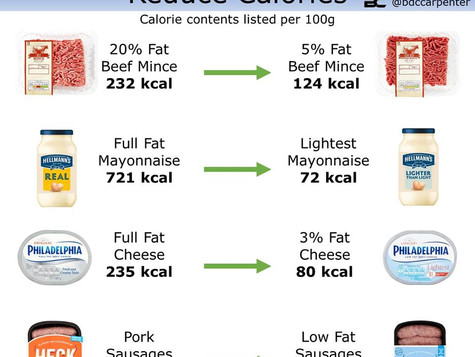 Do low fat products work?