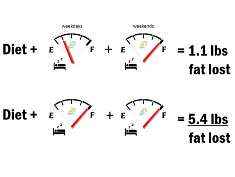 Does Less Sleep = Less Fat Loss?