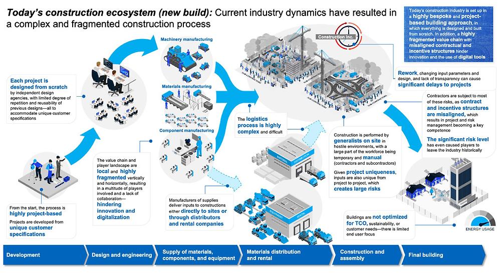 Ecossistema de construção atual (nova construção): um processo de construção altamente complexo, fragmentado e baseado em projeto
