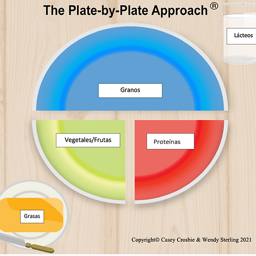 SPANISH- Visual Plate -50% -2 pages