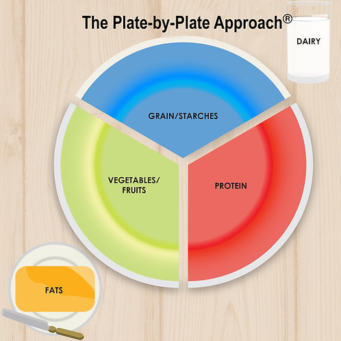 Visual Plate - 33% Plate - 2 pages FREE