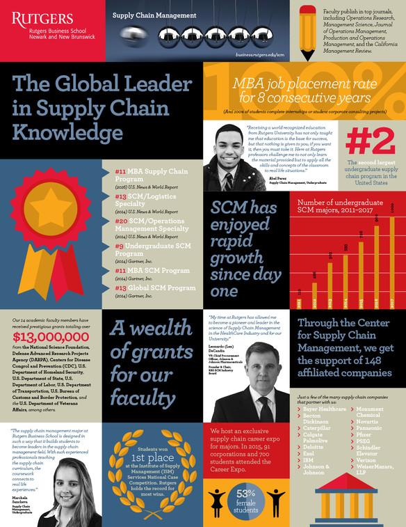 RutgersSCM-FactSheet-poster-13.jpg