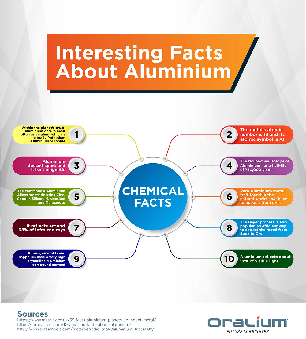 chemical facts about aluminium