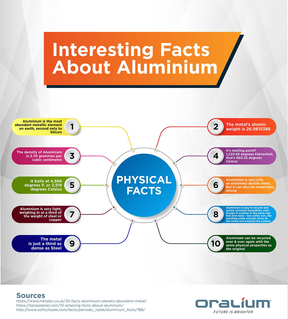 physical facts about aluminium