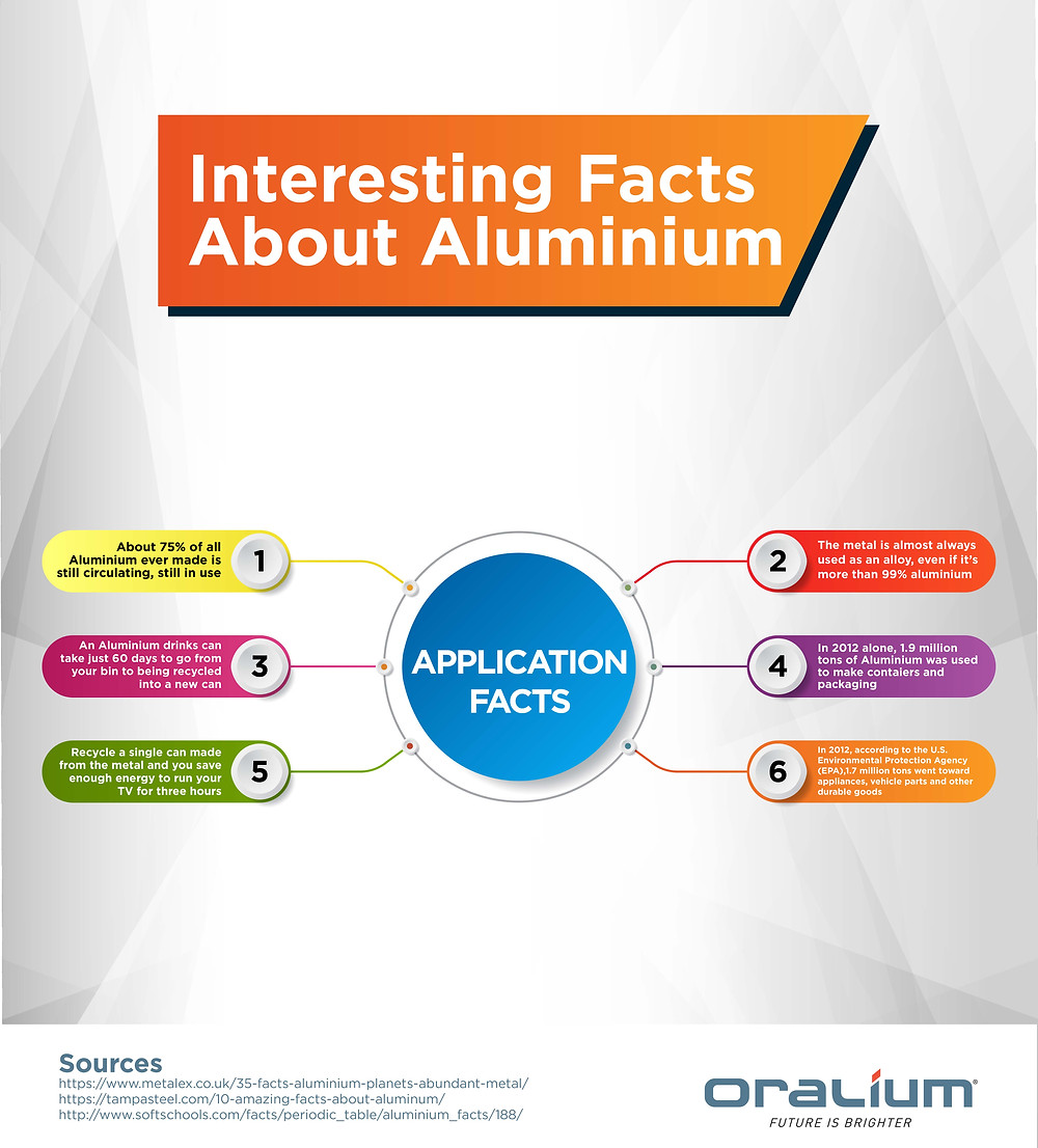 application facts about aluminium