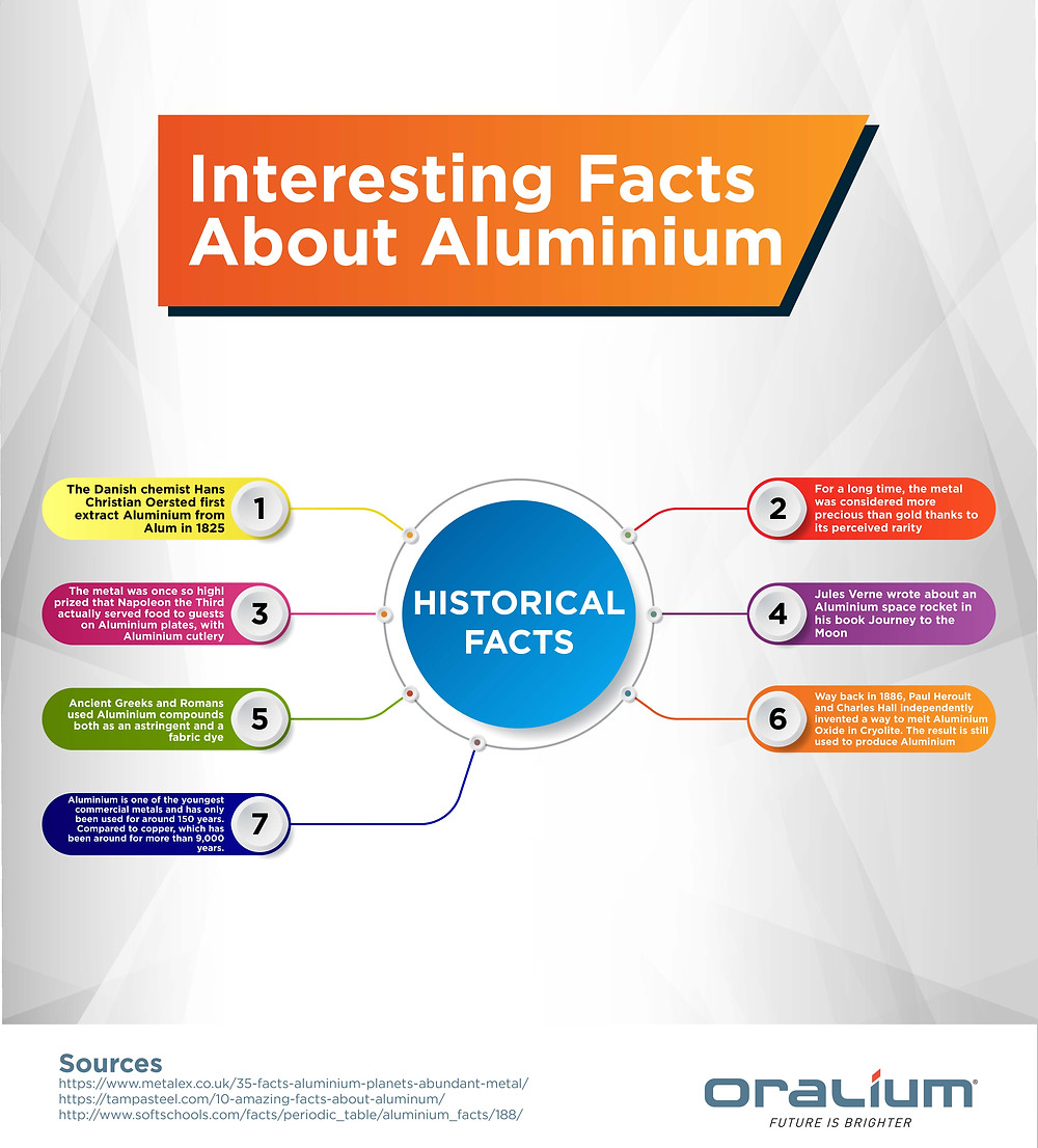 historical facts about aluminium
