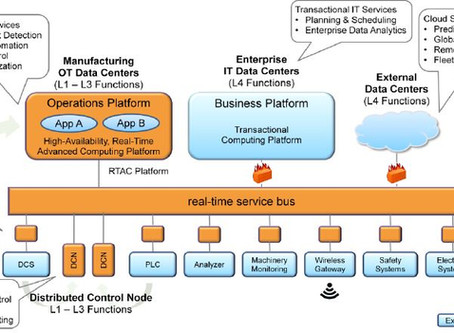 HOW OPEN IS OPEN PROCESS AUTOMATION?