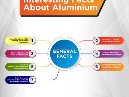 40 Interesting facts about Aluminium you probably didn't know!