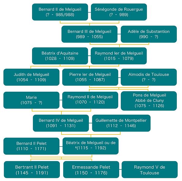 arbre-généalogique-comtes Kopie.png