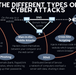 The Different Types of Cyber Attacks