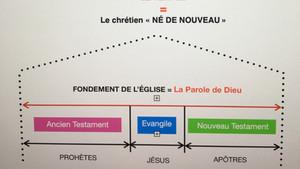 QU'EST-CE QUE LE FONDEMENT DES APÔTRES ET DES PROPHÈTES ?