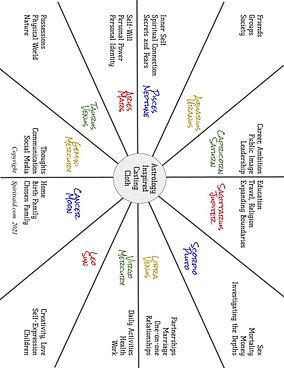 AstrologyCastingCloth.jpg