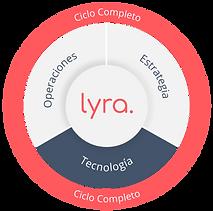 Estrategia - Ciclo Completo | lyra.