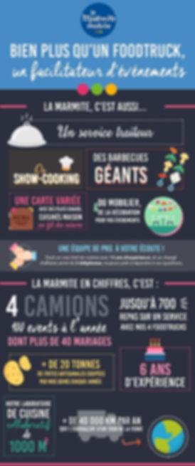 Infographie La Marmite Mobile Foodtruck Traiteur Evenementiel Show Cooking Barbecue géant Location Mobilier Laboratoire collaboratif