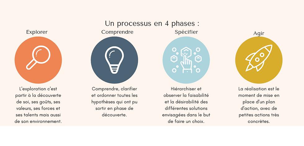 Un processus en 4 phases _ (3).png