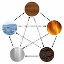 5-elements-300x300.png