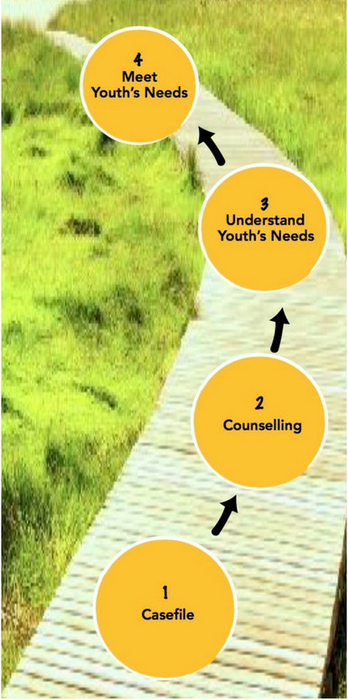 COF's Nurturing Pathway - a step-by-step approach to help youths at risk to meet their needs and challenges with professional counselling and guidance support.