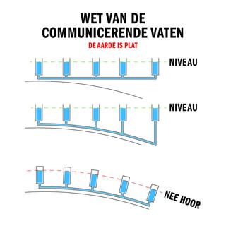 Wet Communicerende Vaten