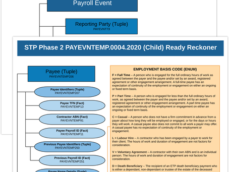 What is Single Touch Payroll Phase 2, and what are the concerns?