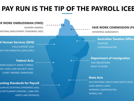 The complexity with Payroll starts with Fair Work and that's just the tip of the iceberg.