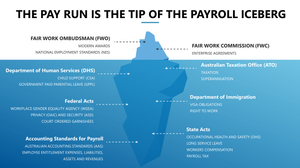 The pay run is just the tip of the payroll iceberg.