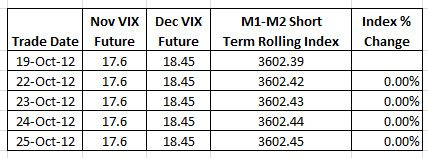 Static VIX Futures Chart 2