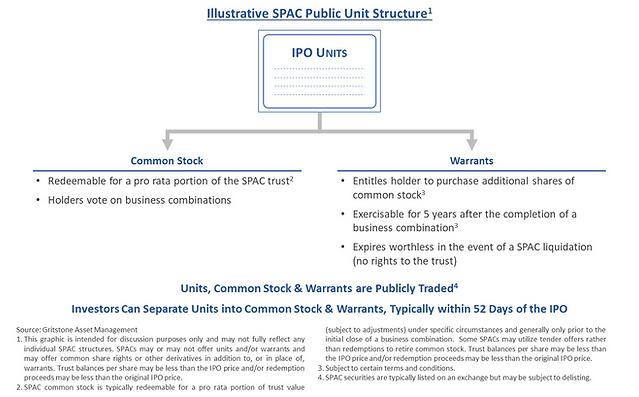 Special Purpose Acquisition Company (SPAC) Structure