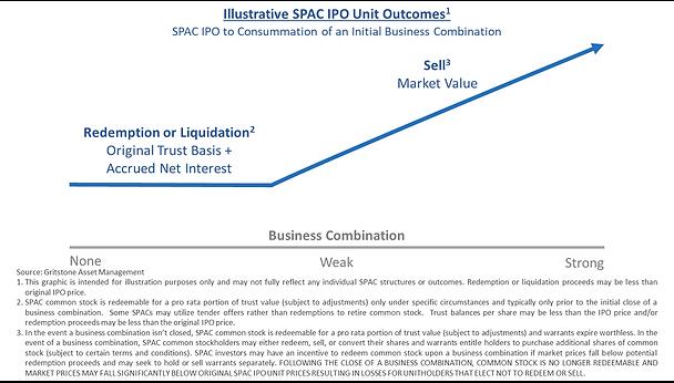 SPAC Outcomes Basic