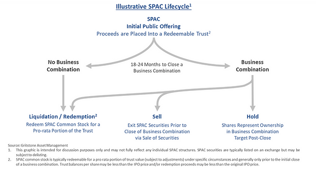 SPAC_Lifecycle.png