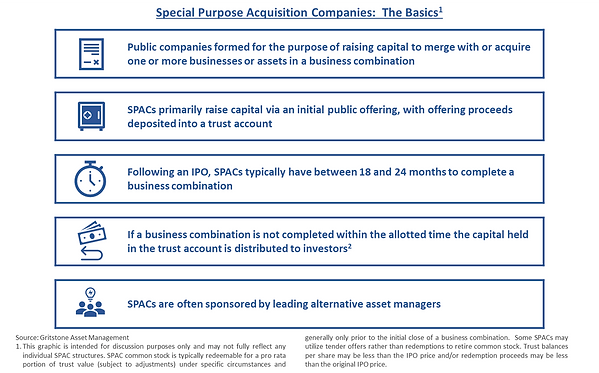 Special Purpose Acquisition Company (SPAC) Summary