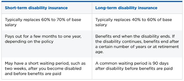 long-term-short-term-disability-Insuranc