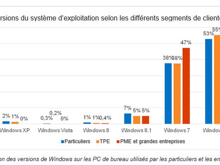 41 % des consommateurs utilisent encore un OS obsolète ou en fin de vie
