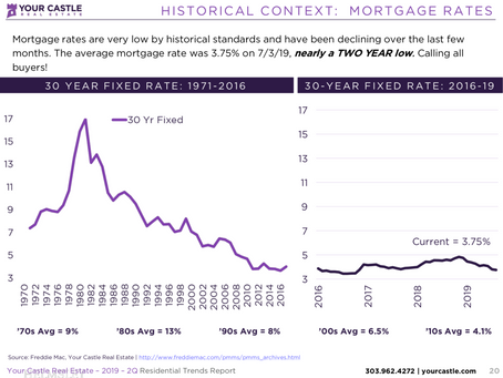 How does a Fed Rate Cut Impact Real Estate and Mortgages?