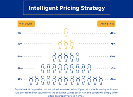 Intelligent Pricing Strategy for Home Sellers