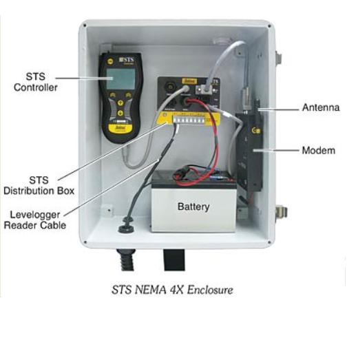 Levelogger Telemetry system