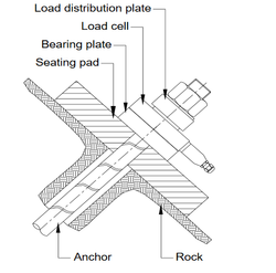 Strain Gauge Anchor Load cell