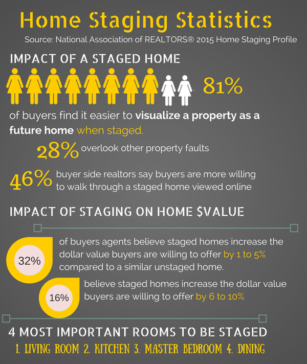 Home Staging Statistics