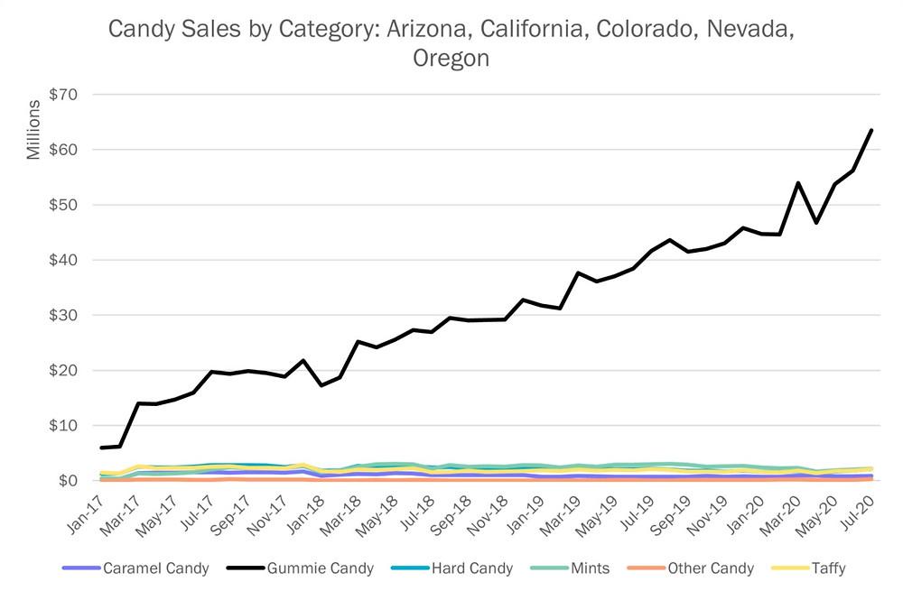 Cannabis Gummie Sales Chart
