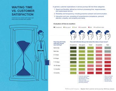 McKinsey Infographic, Document