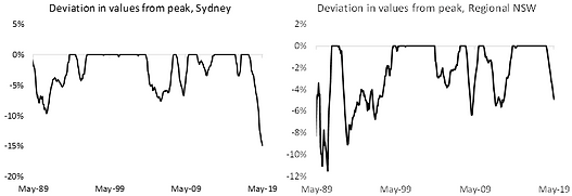 Deviation in values from peak, NSW.png