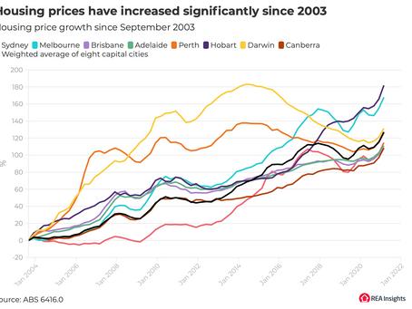 【房贷还款水平与2007年相当】为什么买得起房的人越来越少?