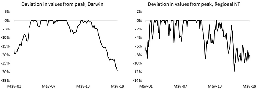 Deviation in values from peak, NT.png