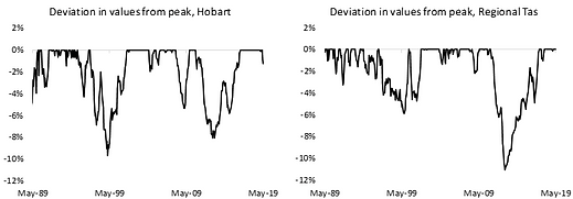 Deviation in values from peak, TAS.png