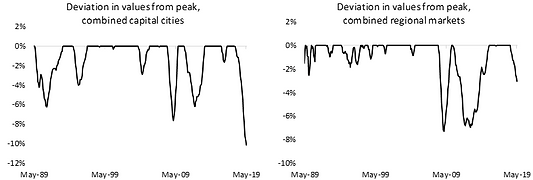 Deviation in values from peak, Combined