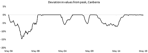 Deviation in values from peak, Canberra.