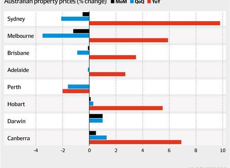 【CoreLogic和SQM的最新数据】为什么豪宅下滑幅度较大!