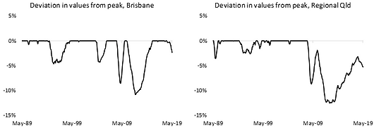 Deviation in values from peak, QLD.png