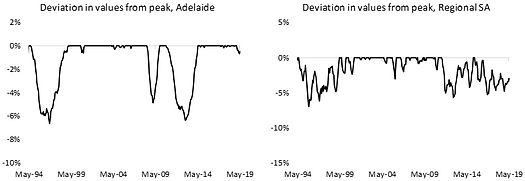 Deviation in values from peak, SA.png
