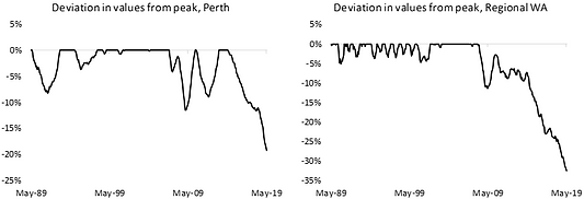 Deviation in values from peak, WA.png